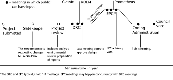 The process for larger developments takes about a year at the minimum. Note that the EPC and DRC meetings may go on concurrently.